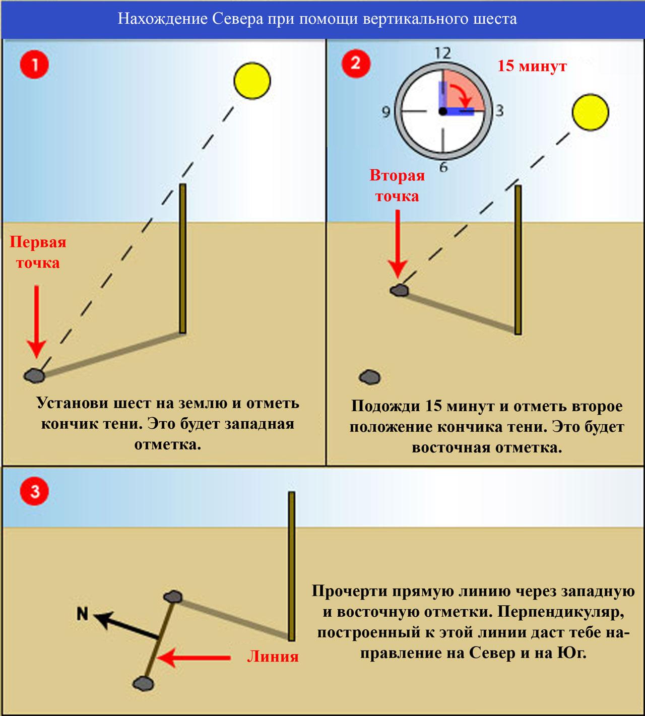 Определение сторон света по тени